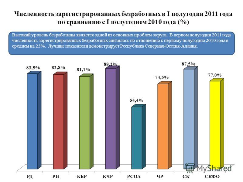 Численность зарегистрированных безработных в I полугодии 2011 года по сравнению с I полугодием 2010 года (%) Высокий уровень безработицы является одной из основных проблем округа. В первом полугодии 2011 года численность зарегистрированных безработны