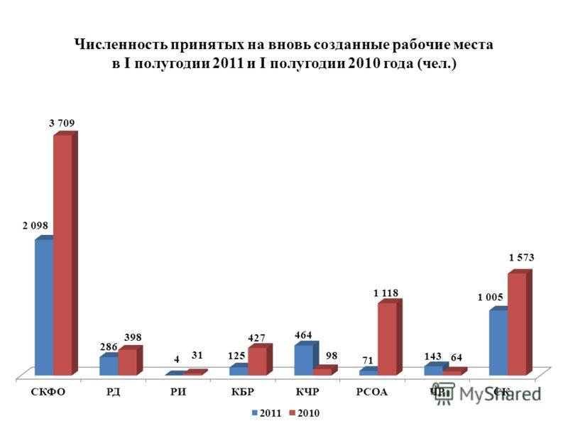Численность принятых на вновь созданные рабочие места в I полугодии 2011 и I полугодии 2010 года (чел.)