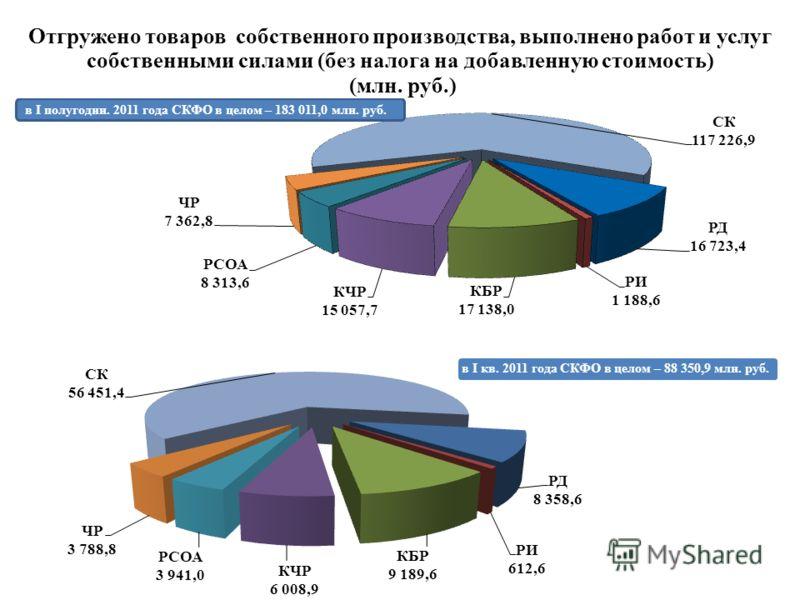 Отгружено товаров собственного производства, выполнено работ и услуг собственными силами (без налога на добавленную стоимость) (млн. руб.) в I кв. 2011 года СКФО в целом – 88 350,9 млн. руб.