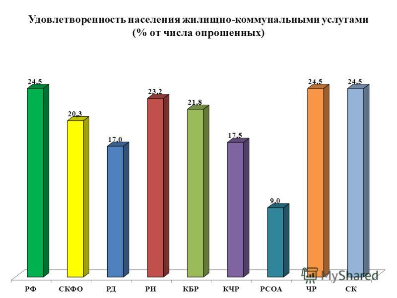 Удовлетворенность населения жилищно-коммунальными услугами (% от числа опрошенных)