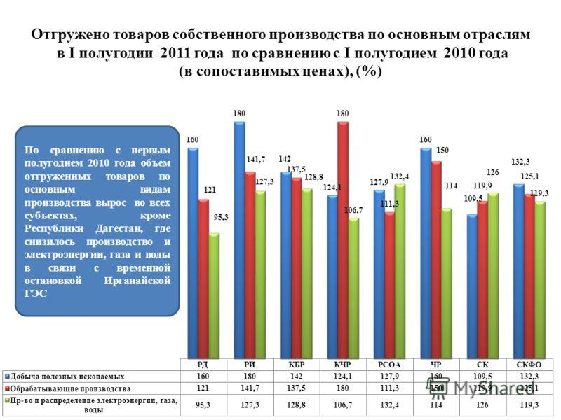 Отгружено товаров собственного производства по основным отраслям в I полугодии 2011 года по сравнению с I полугодием 2010 года (в сопоставимых ценах), (%)