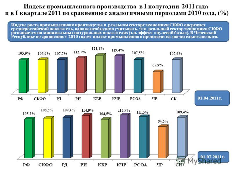 Индекс промышленного производства в I полугодии 2011 года и в I квартале 2011 по сравнению с аналогичными периодами 2010 года, (%) Индекс роста промышленного производства в реальном секторе экономики СКФО опережает среднероссийский показатель, однако