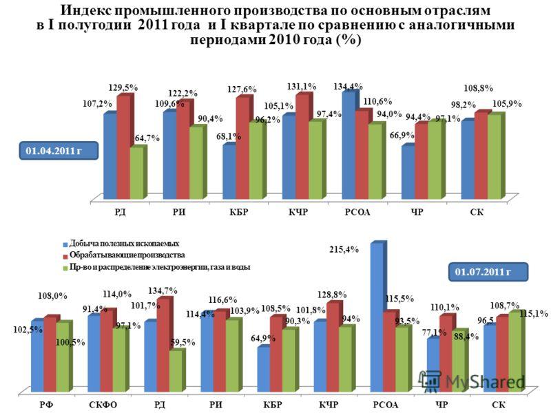 Индекс промышленного производства по основным отраслям в I полугодии 2011 года и I квартале по сравнению с аналогичными периодами 2010 года (%) 01.07.2011 г 01.04.2011 г