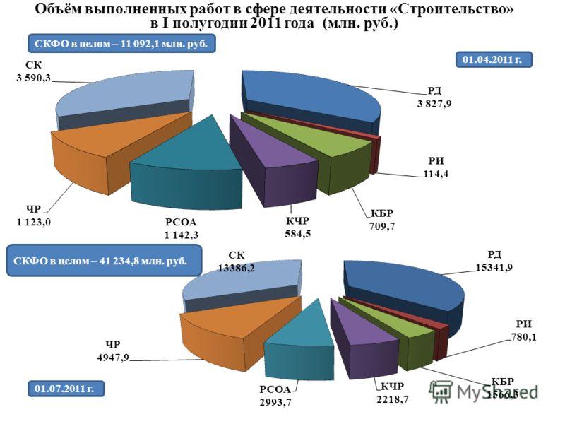 Объём выполненных работ в сфере деятельности «Строительство» в I полугодии 2011 года (млн. руб.) СКФО в целом – 41 234,8 млн. руб. 01.04.2011 г. 01.07.2011 г. СКФО в целом – 11 092,1 млн. руб.