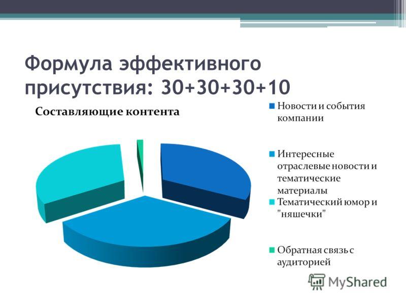 Формула эффективного присутствия: 30+30+30+10