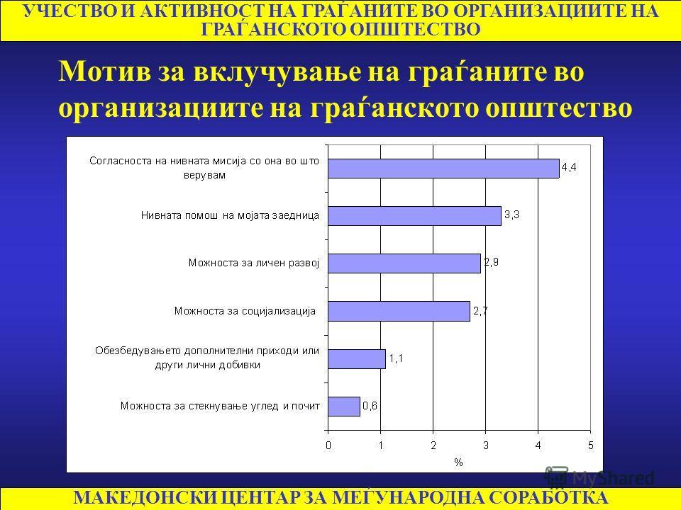 МАКЕДОНСКИ ЦЕНТАР ЗА МЕЃУНАРОДНА СОРАБОТКА УЧЕСТВО И АКТИВНОСТ НА ГРАЃАНИТЕ ВО ОРГАНИЗАЦИИТЕ НА ГРАЃАНСКОТО ОПШТЕСТВО Вклученост на граѓаните во организациите на граѓанското општество по сектори Сектор2007 Цркви и верски заедници 4,7 % Демократија, ч