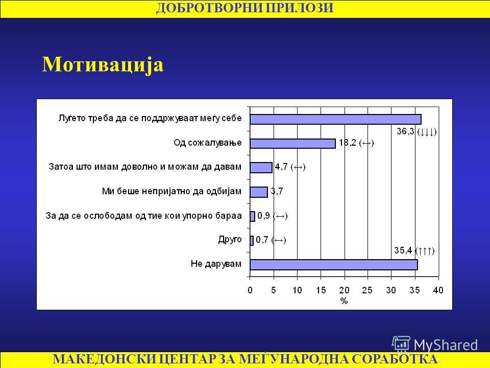 МАКЕДОНСКИ ЦЕНТАР ЗА МЕЃУНАРОДНА СОРАБОТКА ДОБРОТВОРНИ ПРИЛОЗИ Давање добротворни прилози во 2007