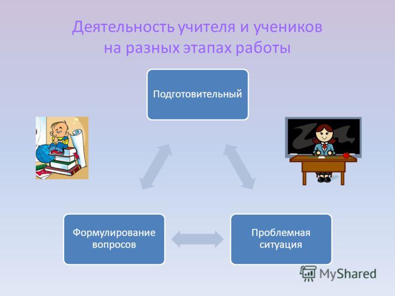 Деятельность учителя и учеников на разных этапах работы Подготовительный Проблемная ситуация Формулирование вопросов
