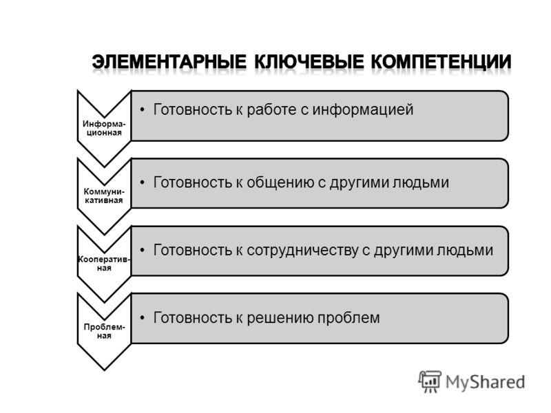 Информа- ционная Готовность к работе с информацией Коммуни- кативная Готовность к общению с другими людьми Кооператив- ная Готовность к сотрудничеству с другими людьми Проблем- ная Готовность к решению проблем