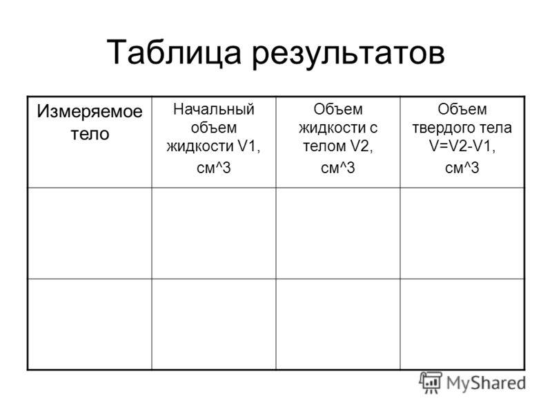 Таблица результатов Измеряемое тело Начальный объем жидкости V1, см^3 Объем жидкости с телом V2, см^3 Объем твердого тела V=V2-V1, см^3