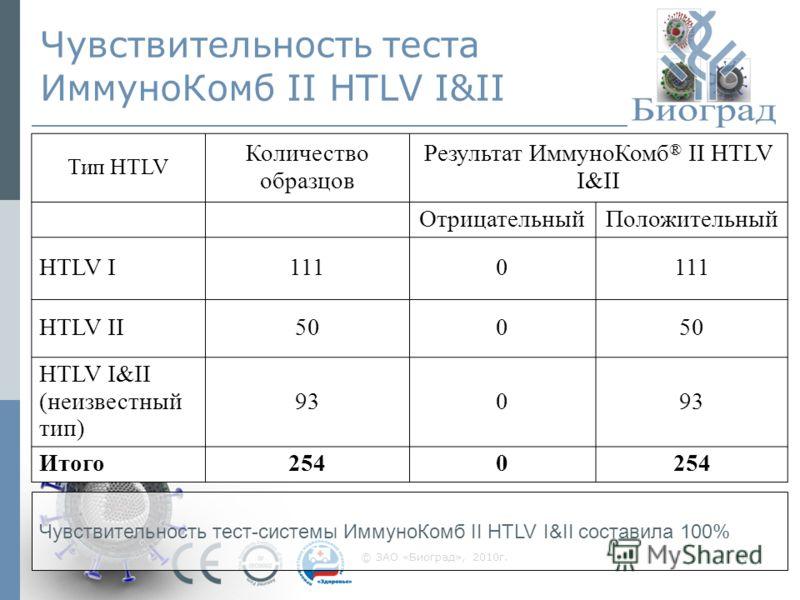 © ЗАО «Биоград», 2010г.10 Чувствительность теста ИммуноКомб II HTLV I&II Тип HTLV Количество образцов Результат ИммуноКомб ® II HTLV I&II ОтрицательныйПоложительный HTLV I1110 HTLV II500 HTLV I&II (неизвестный тип) 930 Итого2540 Чувствительность тест