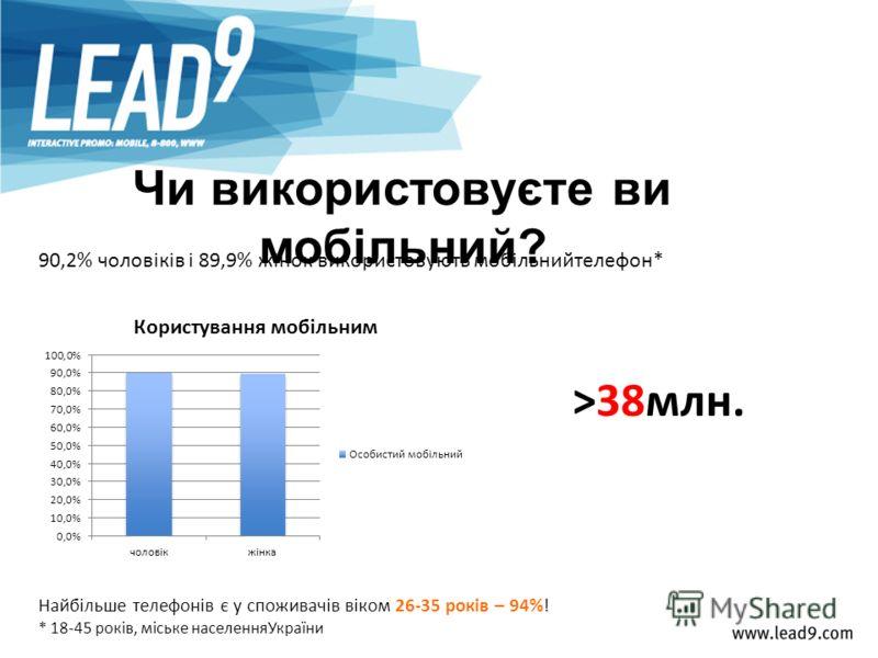 Чи використовуєте ви мобільний? 90,2% чоловіків і 89,9% жінок використовують мобільнийтелефон* * 18-45 років, міське населенняУкраїни Найбільше телефонів є у споживачів віком 26-35 років – 94%! >38млн.