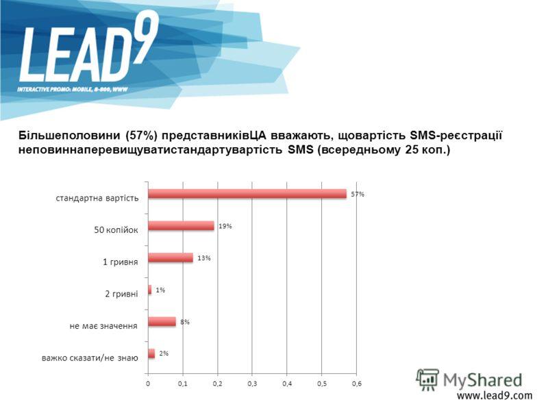 Більшеполовини (57%) представниківЦА вважають, щовартість SMS-реєстрації неповиннаперевищуватистандартувартість SMS (всередньому 25 коп.)