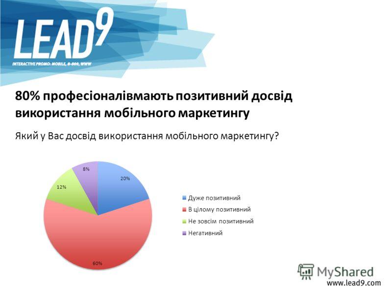 Який у Вас досвід використання мобільного маркетингу? 80% професіоналівмають позитивний досвід використання мобільного маркетингу