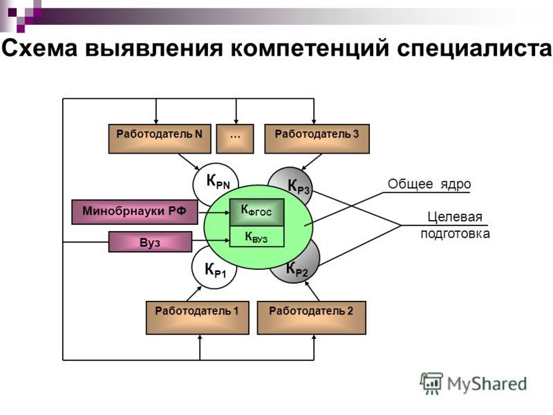 Схема выявления компетенций