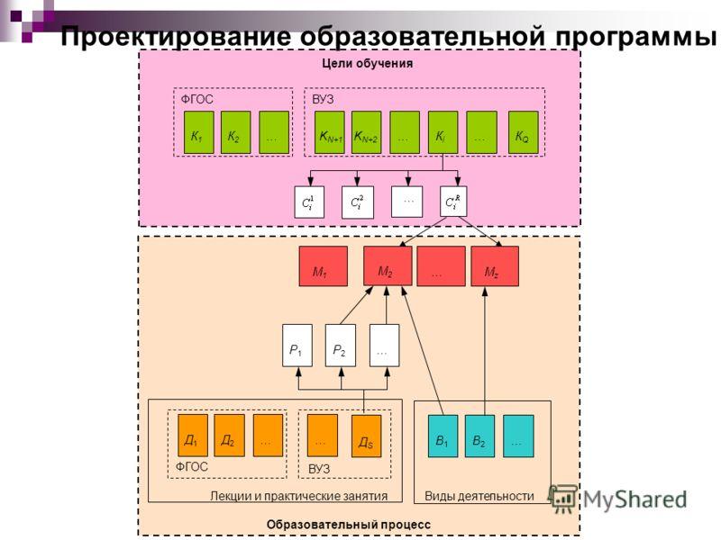 М 2 М z … М 1 Р2Р2 …Р1Р1 Д1Д1 Д2Д2 … ВУЗ ФГОС Лекции и практические занятия В1В1 В2В2 … Виды деятельности Образовательный процесс … ДSДS ВУЗ …К1К1 К2К2 ФГОС …КiКi K N+1 K N+2 …КQКQ … Цели обучения Проектирование образовательной программы