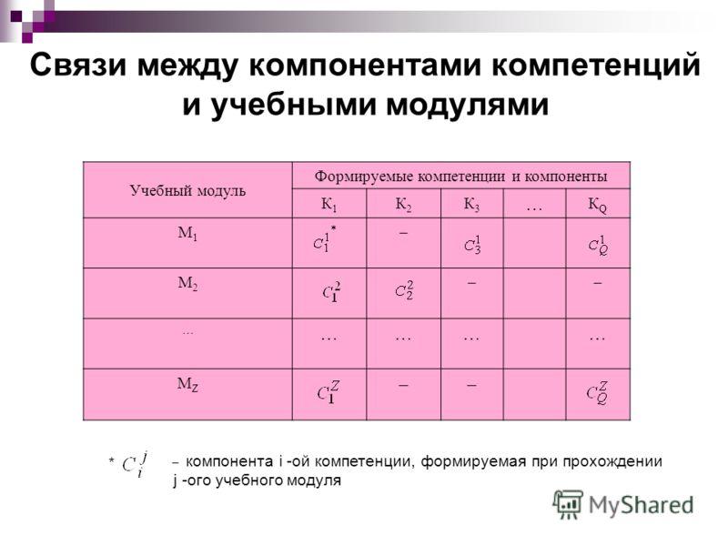 Учебный модуль Формируемые компетенции и компоненты К1К1 К2К2 К3К3 … КQКQ М1М1 * – М2М2 –– … ………… МZМZ –– * – компонента i -ой компетенции, формируемая при прохождении j -ого учебного модуля Связи между компонентами компетенций и учебными модулями