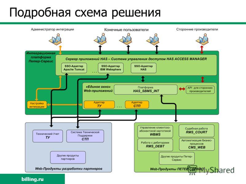 billing.ru Подробная схема решения