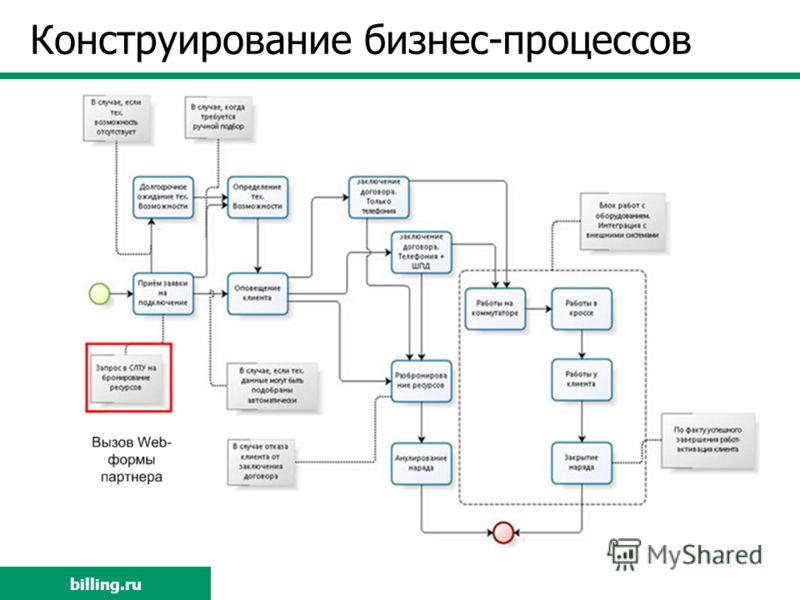 billing.ru Конструирование бизнес-процессов