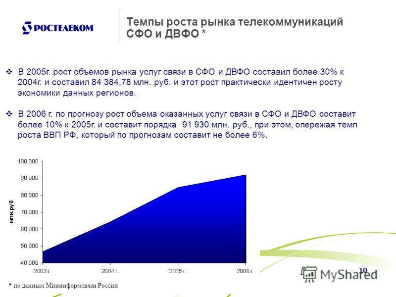 10 Темпы роста рынка телекоммуникаций СФО и ДВФО * * по данным Мининформсвязи России В 2005г. рост объемов рынка услуг связи в СФО и ДВФО составил более 30% к 2004г. и составил 84 384,78 млн. руб. и этот рост практически идентичен росту экономики дан