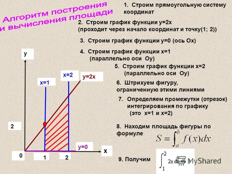 x y x=1 x=2 y=2x y=0 2 0 1 2 1. Строим прямоугольную систему координат 2. Строим график функции у=2х (проходит через начало координат и точку(1; 2)) 3. Строим график функции у=0 (ось Ох) 4. Строим график функции х=1 (параллельно оси Оу) 5. Строим гра