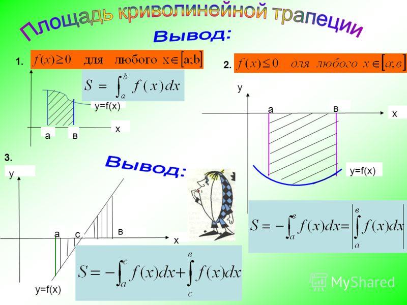 1. ав х y=f(x) в а y x 2. 3. а с y=f(x) y x в