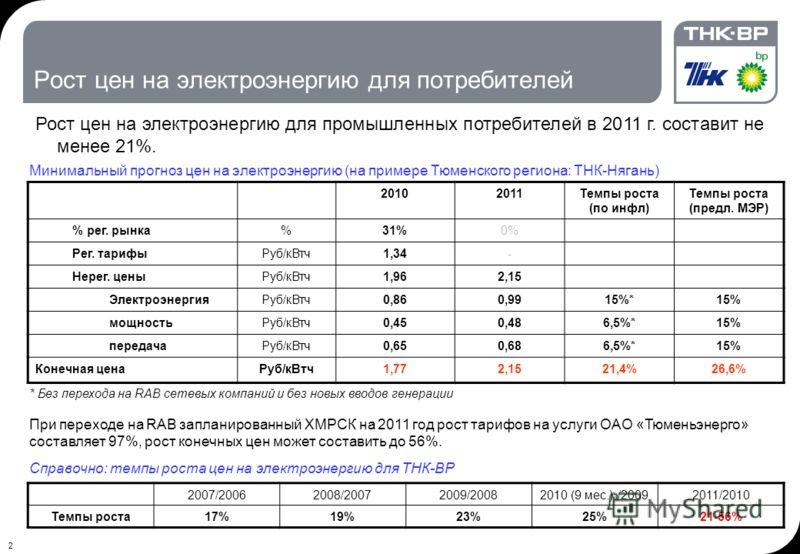 2 Рост цен на электроэнергию для потребителей Рост цен на электроэнергию для промышленных потребителей в 2011 г. составит не менее 21%. 20102011Темпы роста (по инфл) Темпы роста (предл. МЭР) % рег. рынка%31%0% Рег. тарифыРуб/кВтч1,34- Нерег. ценыРуб/