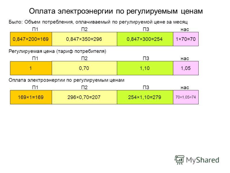 Оплата электроэнергии по регулируемым ценам Было: Объем потребления, оплачиваемый по регулируемой цене за месяц 0,847×200=169 0,847×350=296 0,847×300=254 1×70=70 П1П2П3 нас Регулируемая цена (тариф потребителя) 1 0,70 1,10 1,05 П1П2П3 нас Оплата элек