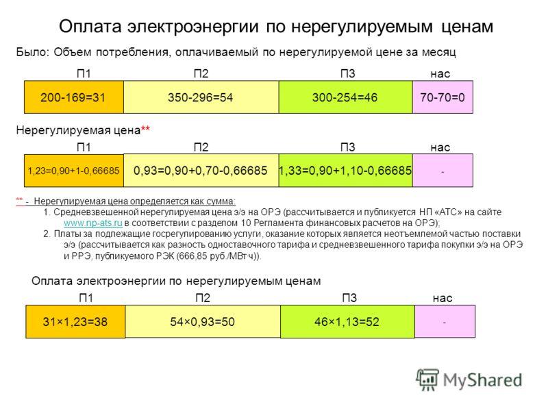 Оплата электроэнергии по нерегулируемым ценам Было: Объем потребления, оплачиваемый по нерегулируемой цене за месяц 200-169=31 350-296=54 300-254=46 70-70=0 П1П2П3нас Нерегулируемая цена** 1,23=0,90+1-0,66685 0,93=0,90+0,70-0,66685 1,33=0,90+1,10-0,6