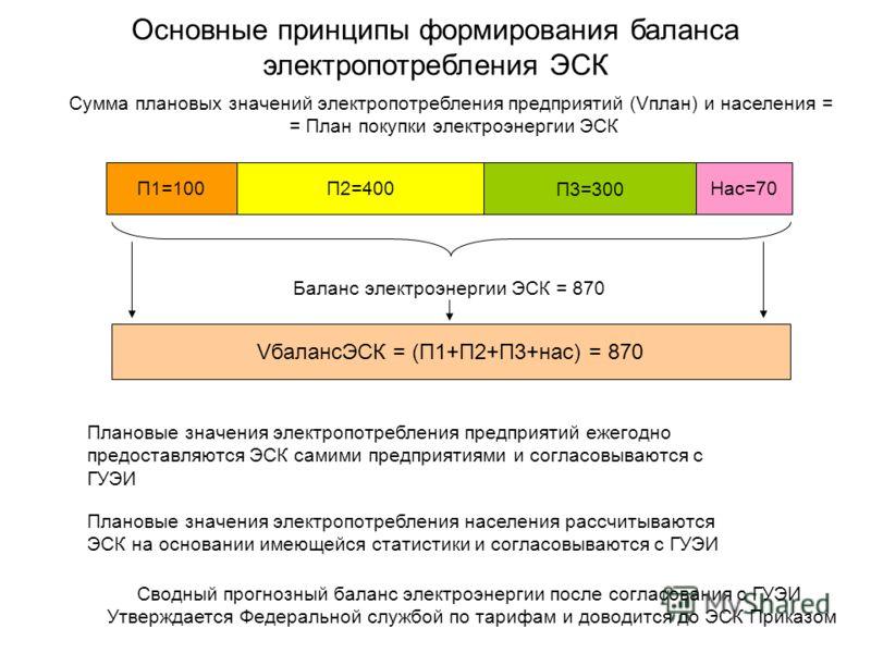 Основные принципы формирования баланса электропотребления ЭСК Баланс электроэнергии ЭСК = 870 Сумма плановых значений электропотребления предприятий (Vплан) и населения = = План покупки электроэнергии ЭСК П1=100П2=400 П3=300 Нас=70 VбалансЭСК = (П1+П