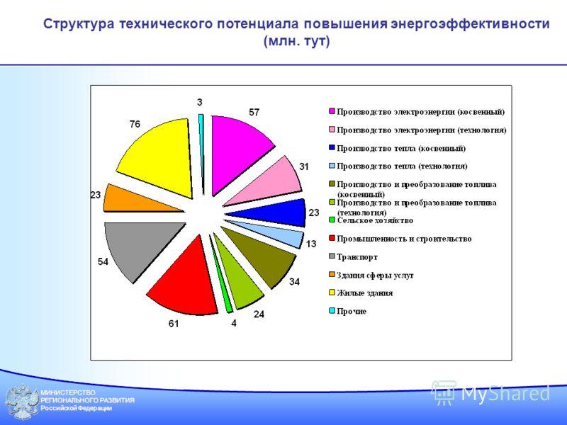 МИНИСТЕРСТВО РЕГИОНАЛЬНОГО РАЗВИТИЯ Российской Федерации Структура технического потенциала повышения энергоэффективности (млн. тут)
