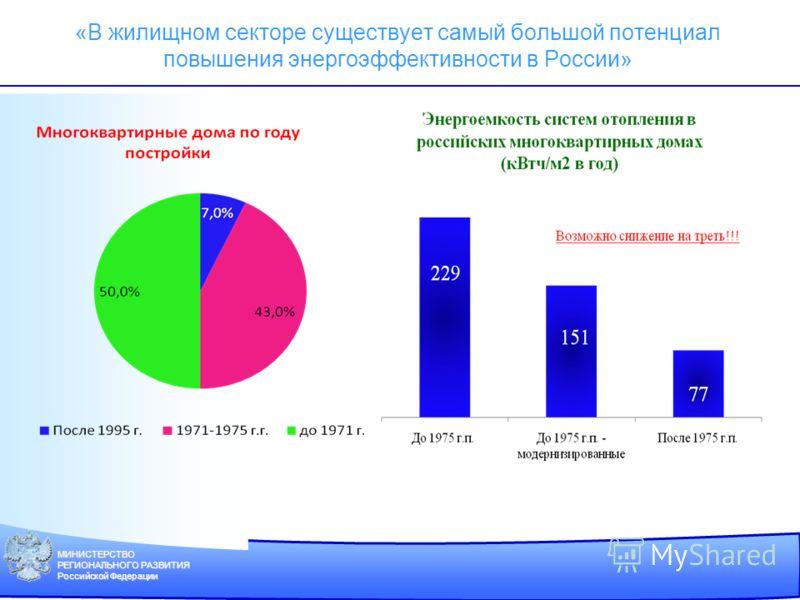 МИНИСТЕРСТВО РЕГИОНАЛЬНОГО РАЗВИТИЯ Российской Федерации «В жилищном секторе существует самый большой потенциал повышения энергоэффективности в России»
