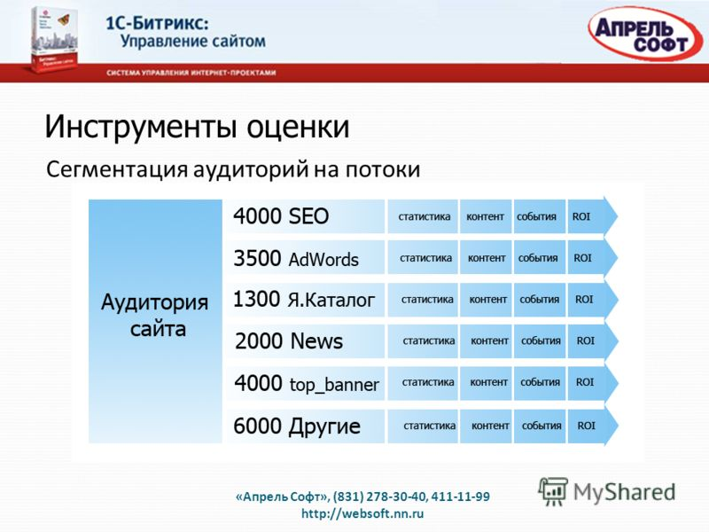 Инструменты оценки Сегментация аудиторий на потоки «Апрель Софт», (831) 278-30-40, 411-11-99 http://websoft.nn.ru