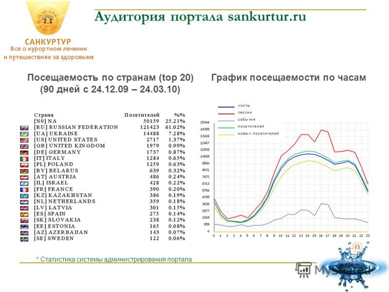 Аудитория портала sankurtur.ru График посещаемости по часам * Статистика системы администрирования портала Посещаемость по странам (top 20) (90 дней с 24.12.09 – 24.03.10)