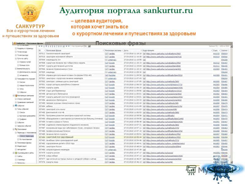 Аудитория портала sankurtur.ru Поисковые фразы – целевая аудитория, которая хочет знать все о курортном лечении и путешествиях за здоровьем