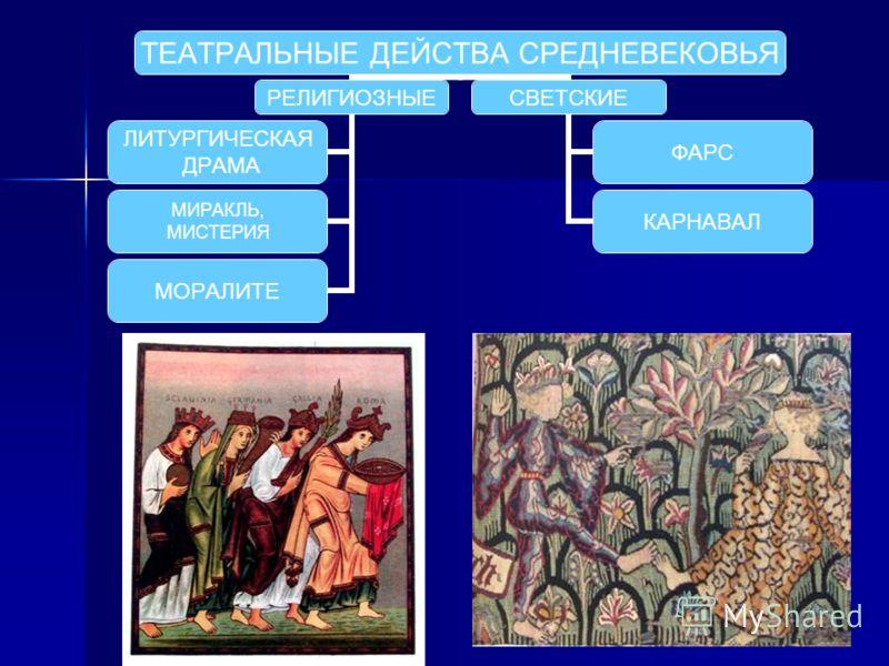 ТЕАТРАЛЬНЫЕ ДЕЙСТВА СРЕДНЕВЕКОВЬЯ РЕЛИГИОЗНЫЕ ЛИТУРГИЧЕСКАЯ ДРАМА МИРАКЛЬ, МИСТЕРИЯ МОРАЛИТЕ СВЕТСКИЕ ФАРС КАРНАВАЛ