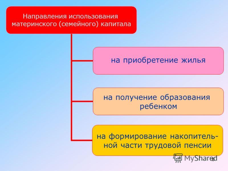 6 Направления использования материнского (семейного) капитала на приобретение жилья на получение образования ребенком на формирование накопитель- ной части трудовой пенсии