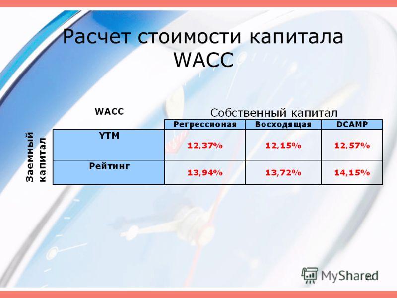 20 Расчет стоимости капитала WACC