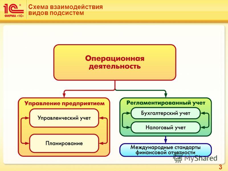 3 Схема взаимодействия видов подсистем