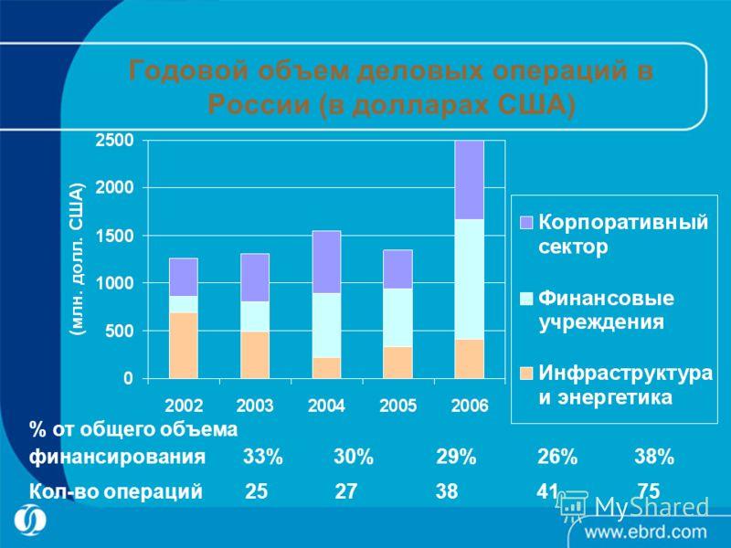 Годовой объем деловых операций в России (в долларах США) % от общего объема финансирования 33% 30% 29% 26% 38% Кол-во операций 25 27 38 41 75