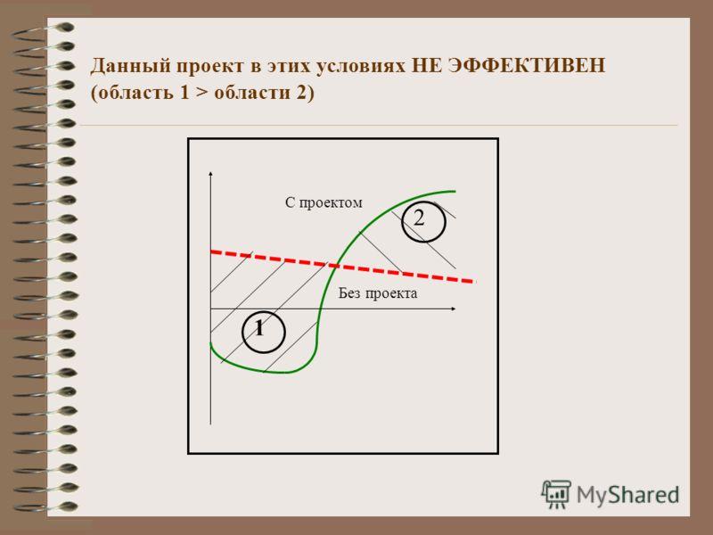 Данный проект в этих условиях НЕ ЭФФЕКТИВЕН (область 1 > области 2) С проектом Без проекта 1 2