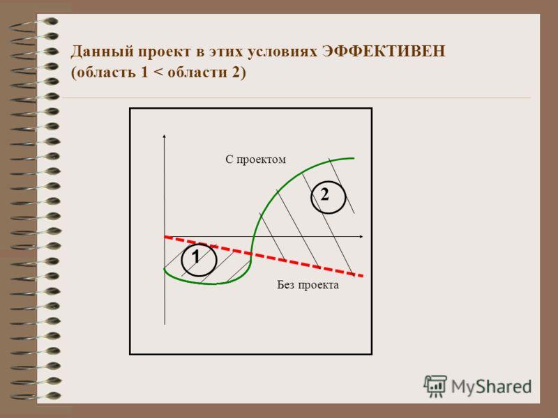 Данный проект в этих условиях ЭФФЕКТИВЕН (область 1 < области 2) 1 2 С проектом Без проекта