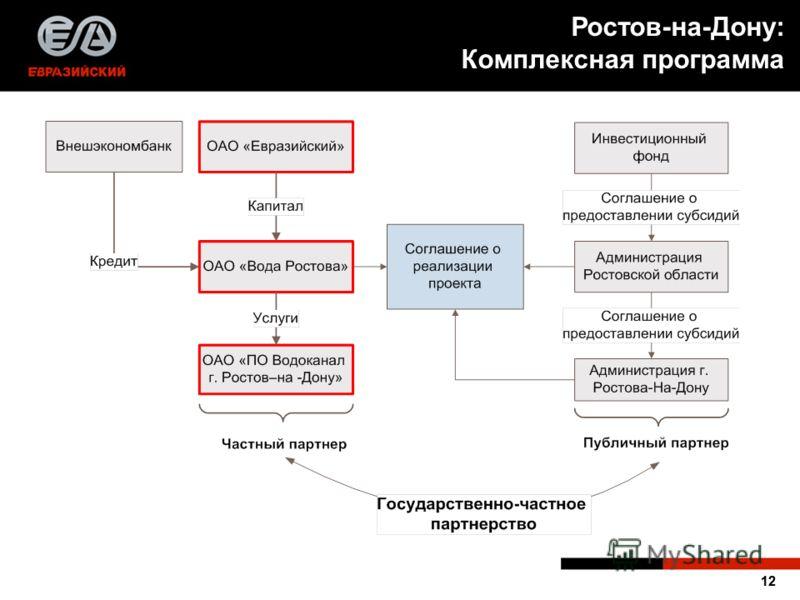 12 Ростов-на-Дону: Комплексная программа