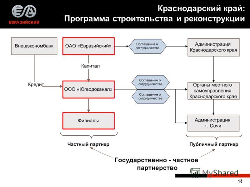 13 Краснодарский край: Программа строительства и реконструкции