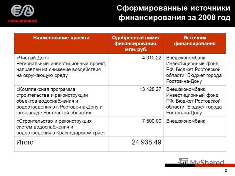 2 Наименование проектаОдобренный лимит финансирования, млн. руб. Источник финансирования «Чистый Дон» Региональный инвестиционный проект, направлен на снижение воздействия на окружающую среду 4 010,22Внешэкономбанк, Инвестиционный фонд РФ, Бюджет Рос