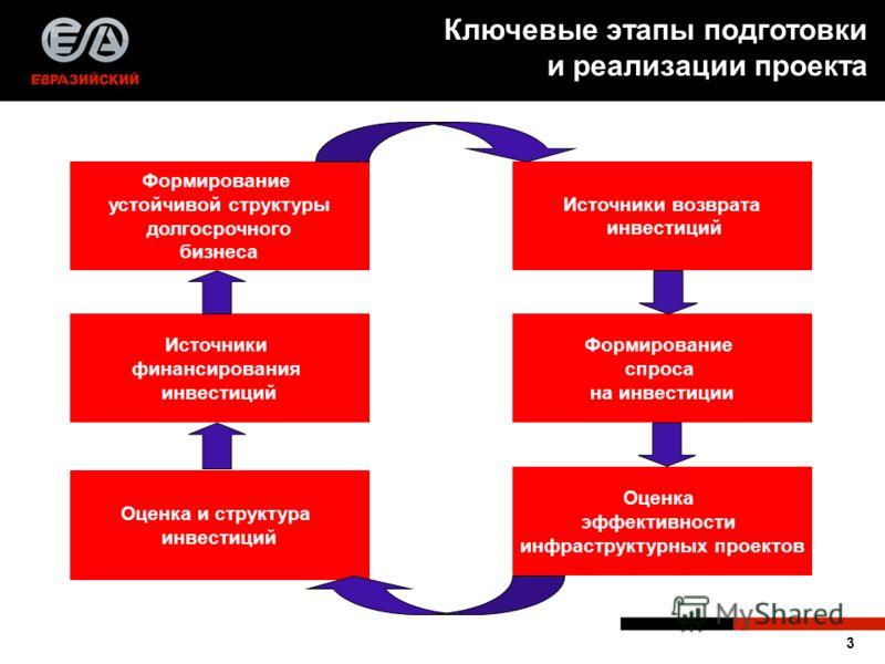 3 Формирование устойчивой структуры долгосрочного бизнеса Источники финансирования инвестиций Источники возврата инвестиций Формирование спроса на инвестиции Оценка эффективности инфраструктурных проектов Оценка и структура инвестиций Ключевые этапы
