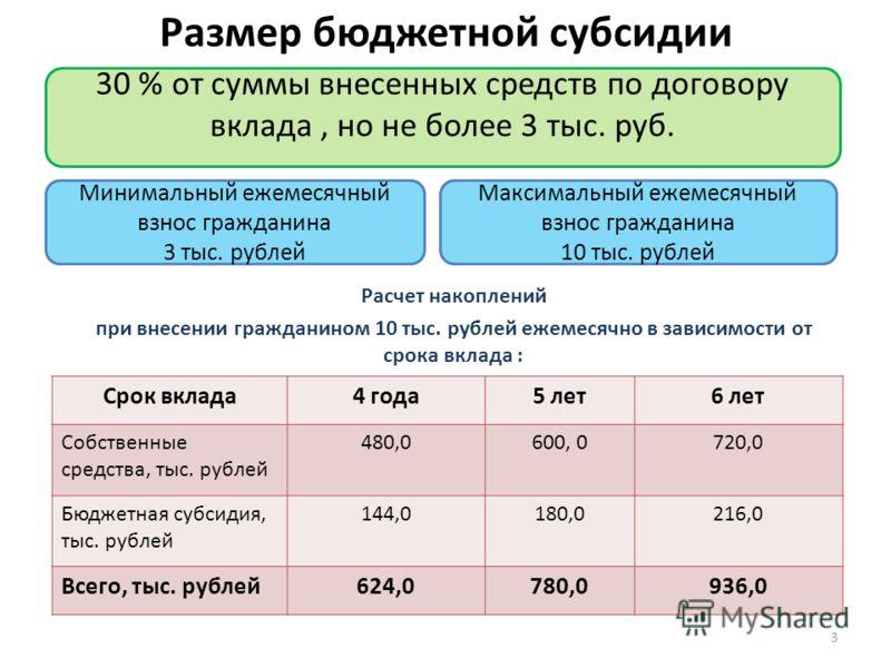 Размер бюджетной субсидии Расчет накоплений при внесении гражданином 10 тыс. рублей ежемесячно в зависимости от срока вклада : Минимальный ежемесячный взнос гражданина 3 тыс. рублей Максимальный ежемесячный взнос гражданина 10 тыс. рублей 30 % от сум