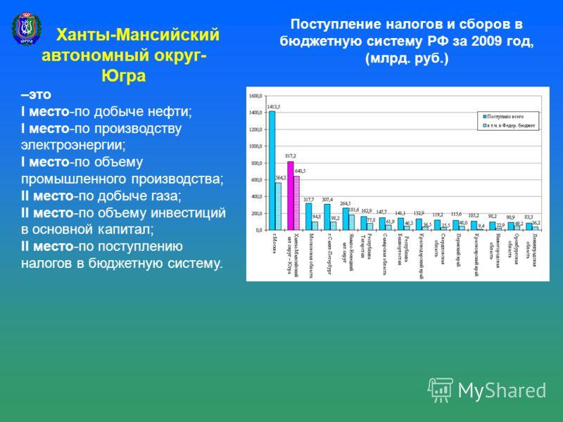 Поступление налогов и сборов в бюджетную систему РФ за 2009 год, (млрд. руб.) Ханты-Мансийский автономный округ- Югра –это I место-по добыче нефти; I место-по производству электроэнергии; I место-по объему промышленного производства; II место-по добы