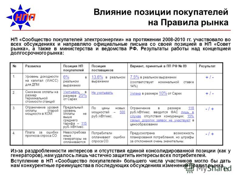 11 Влияние позиции покупателей на Правила рынка НП «Сообщество покупателей электроэнергии» на протяжении 2008-2010 гг. участвовало во всех обсуждениях и направляло официальные письма со своей позицией в НП «Совет рынка», а также в министерства и ведо