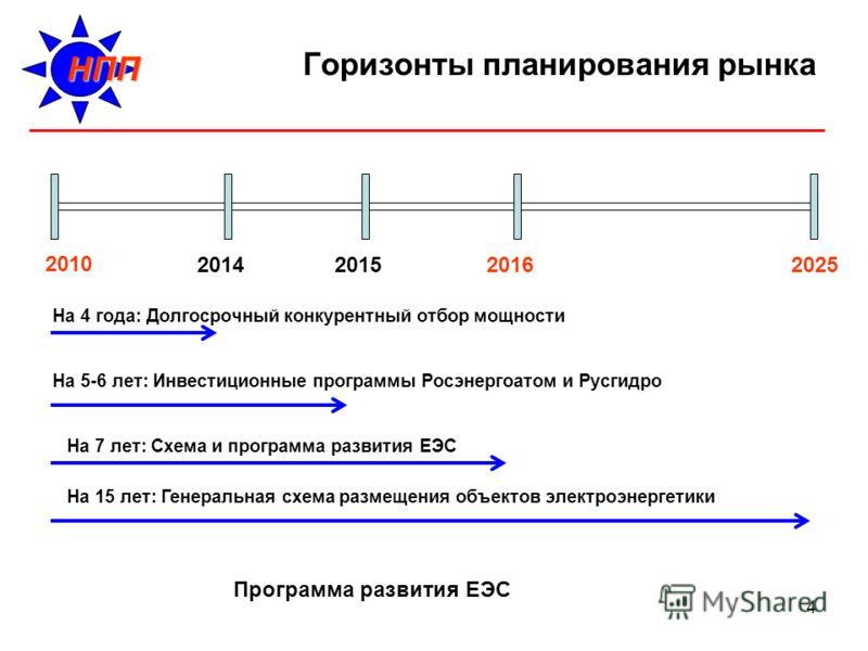 4 Горизонты планирования рынка 2010 20162025 На 15 лет: Генеральная схема размещения объектов электроэнергетики Программа развития ЕЭС 20152014 На 7 лет: Схема и программа развития ЕЭС На 4 года: Долгосрочный конкурентный отбор мощности На 5-6 лет: И